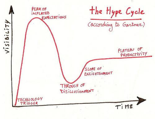 ハイプ・サイクル