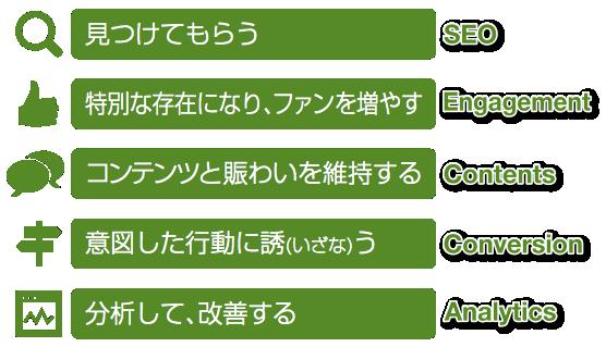 faboのWebマーケティングサービスイメージ