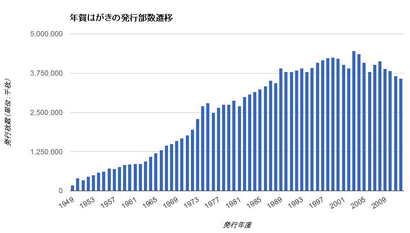 graph_hagaki