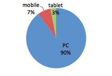 PCからのアクセスが多いサイトのグラフ
