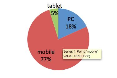 スマートフォンからのアクセスが多いサイトのグラフ